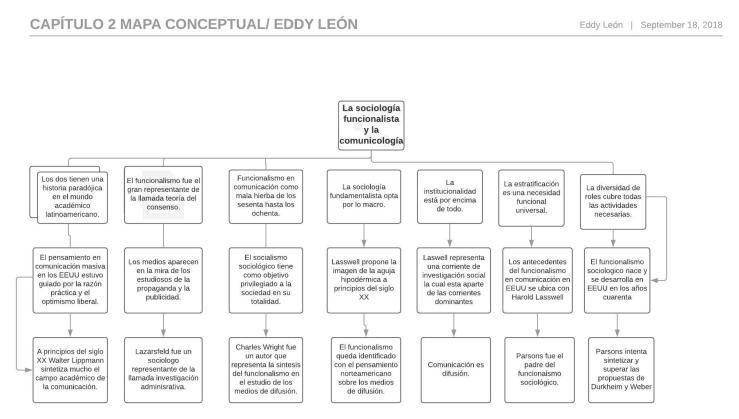 actividad 4 mapa conceptual_ Eddy León.jpeg
