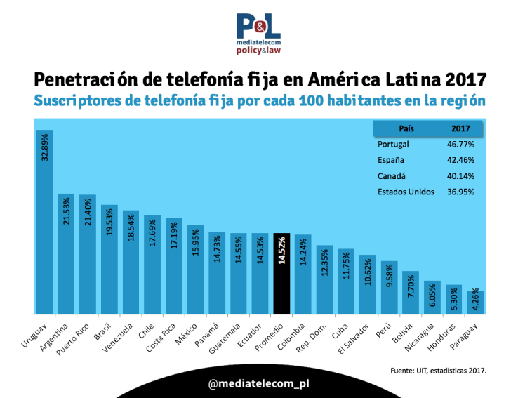 Instachart-penetracion-telefonia-fija-america-latina-2017.png