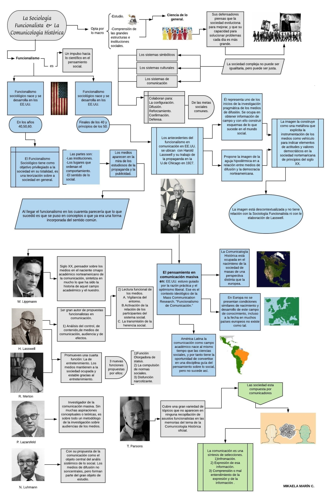 Trabajo 5 Marín Mikaela. Mapa Conceptual.jpg