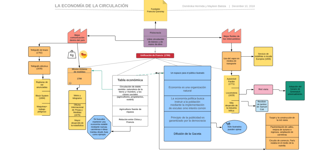 Mapa conceptual - La economía de la circulación.png